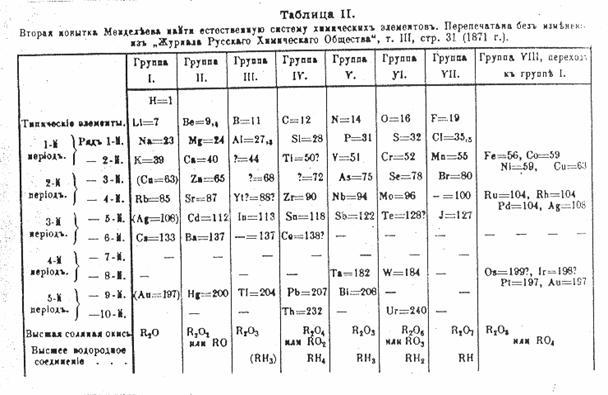 La materia gli elementi - Tavola periodica di mendeleev ...