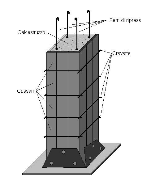 Pilastri in cemento armato