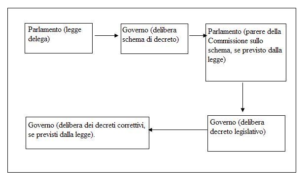 Diritto pubblico il sistema italiano delle fonti la for Parlamento italiano schema