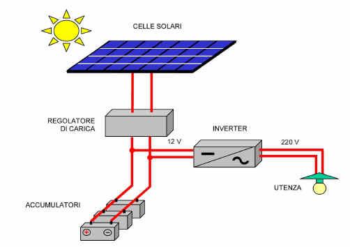 Schema Collegamento Gruppo Elettrogeno Alla Rete : Cos e un impianto fotovoltaico come funziona il