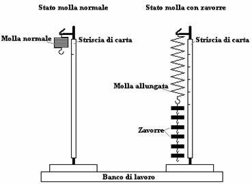 Esercizi di fisica sulla legge di hooke