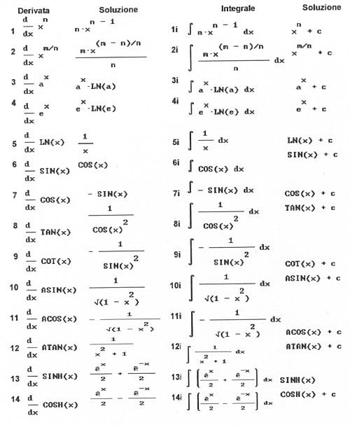 integrali matematica  DEFINIZIONE DI INTEGRALE INDEFINITO