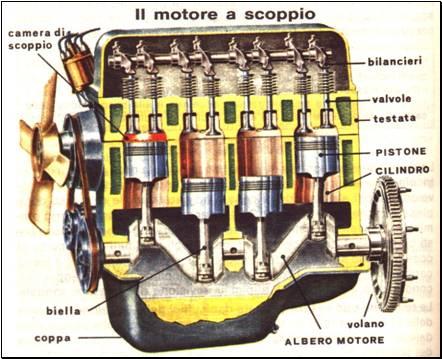 Il Motore A Scoppio Come Funzionava Il Motore Di Barsanti